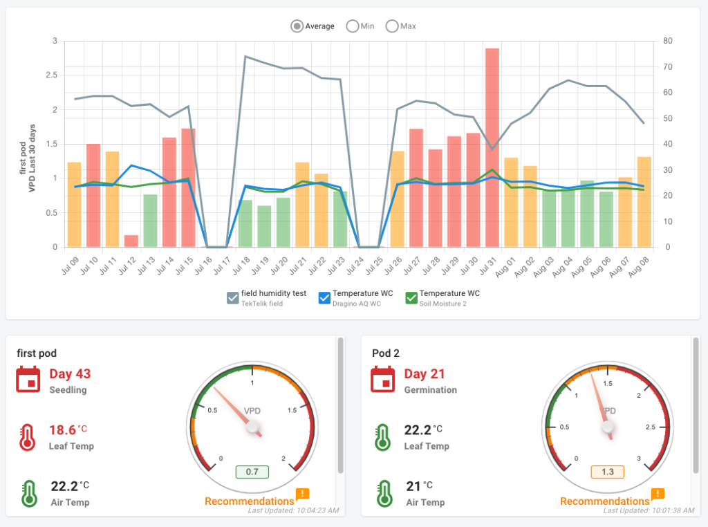 Check-It Smart Growing Dashboard